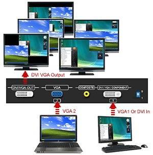 Channel Video Mixer VGA DVI Converter Scaler 1080p 1920x1200 pixels