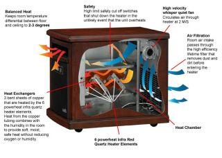 DURAFLAME Infared Quartz Electric Portable Heater Air Purifier Colby